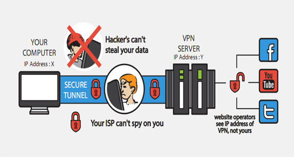 VPN To Make You Get On Right Now