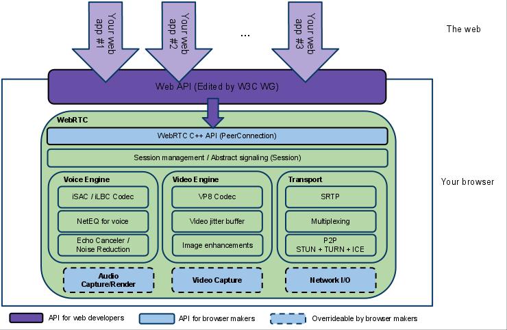 webrtc-diagram