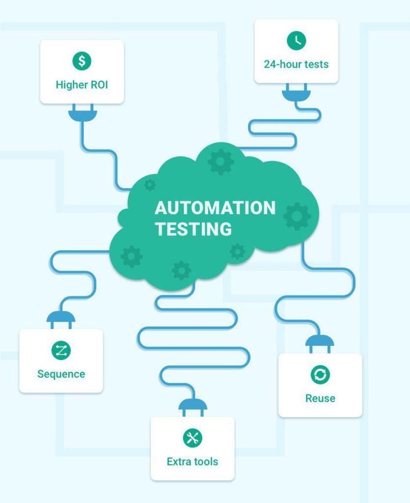 Main Benefits of E2E Testing