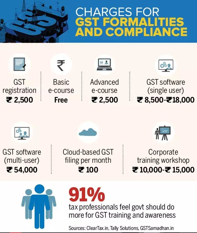Goods And Services Tax Network